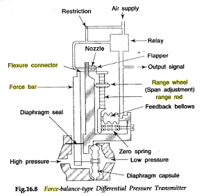 Diagram of pneumatic Differential Pressure cell