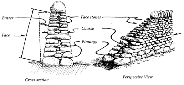 Additional dry stone wall terminology