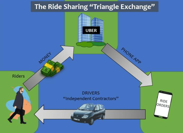 Uber Slavery