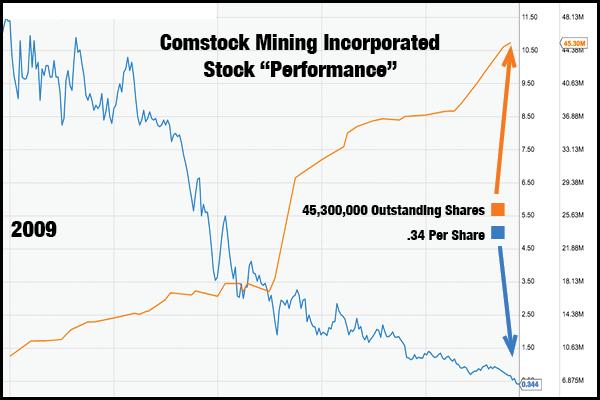 Comstock Mining Stock