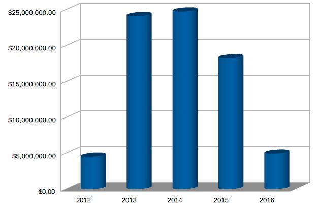 Comstock Mining Revenue