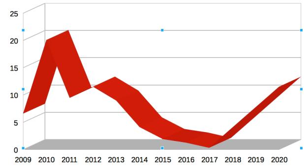 Comstock Mining Stock Price