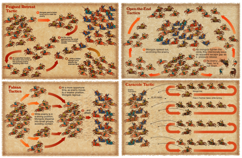 Battle tactics of the Mongol army