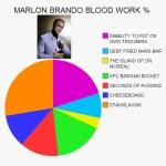 CELEBRITY BLOOD TEST: MARLON BRANDO