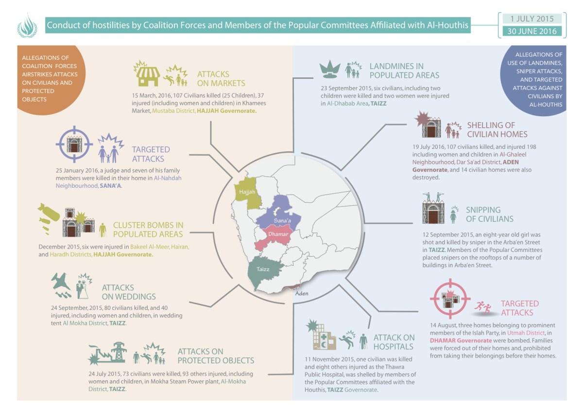 infographic - OHCHR_Attacks-on-civilians