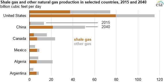 shale-gas-grafico-2