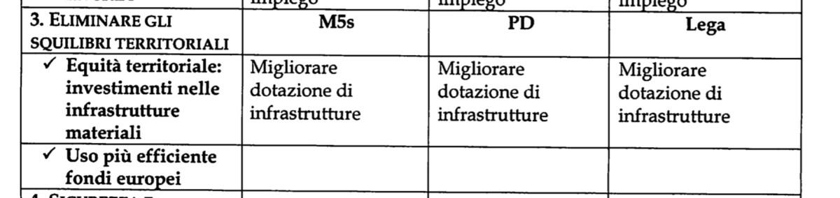 Le vogliamo migliorare le dotazioni delle infrastrutture? Zero dialogo con chi è contrario!