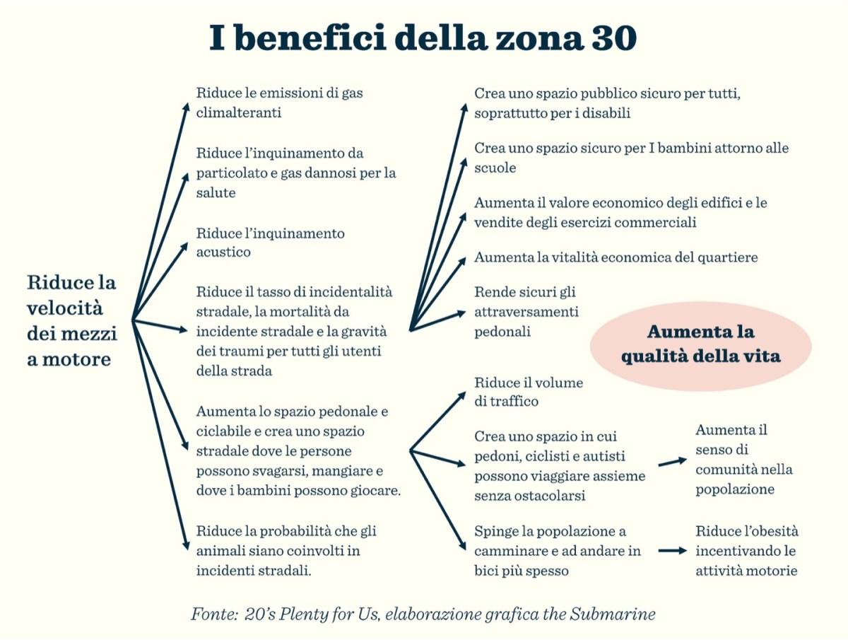i-benefici-vantaggi-delle-zone-trenta-30