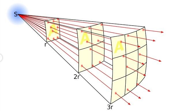 illustration of inverse square law for light