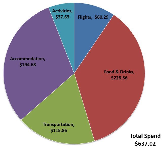 The Sum of Travel Budget Breakdown 7 days exploring Hong Kong