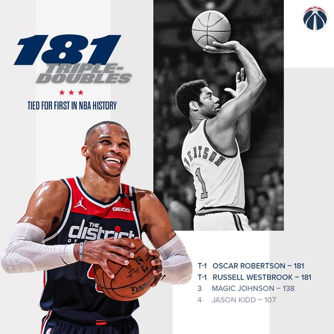 Russell Westbrook equals Oscar Robertson's all-time record for NBA 'triple-doubles'