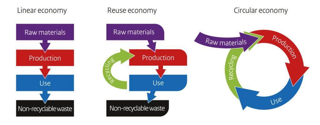 Graphic showing linear to circular economy