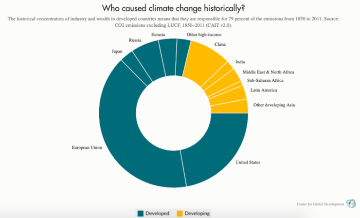 climate change responsibility