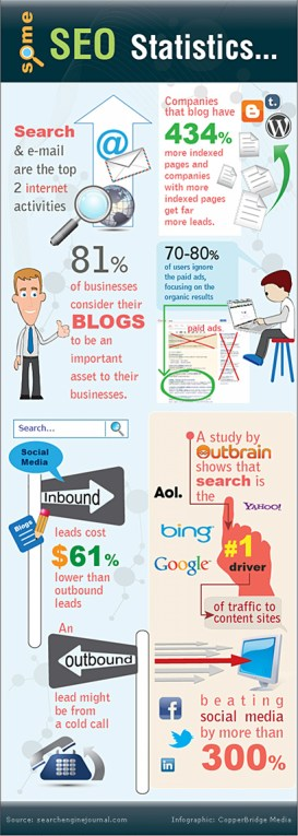 what-do-the-business-numbers-say-about-seo_50c59a85309db_w1500