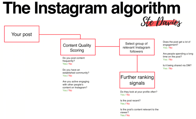instagram-algorithm (1)