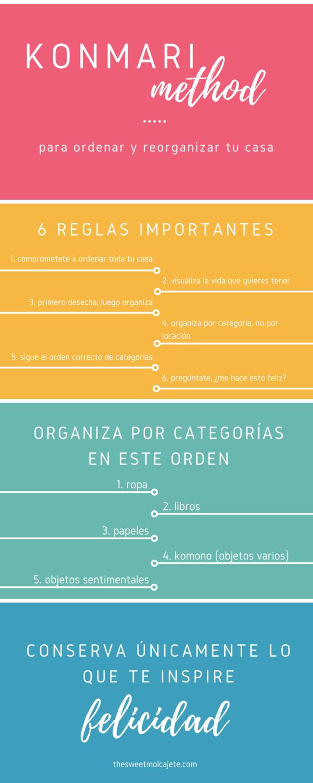 Infografia del Metodo KonMari