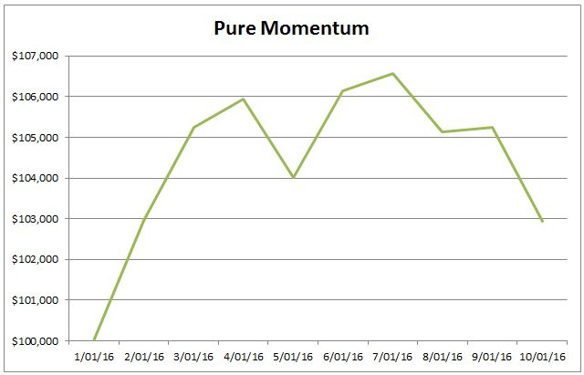 pure-momentum-etf-strategy