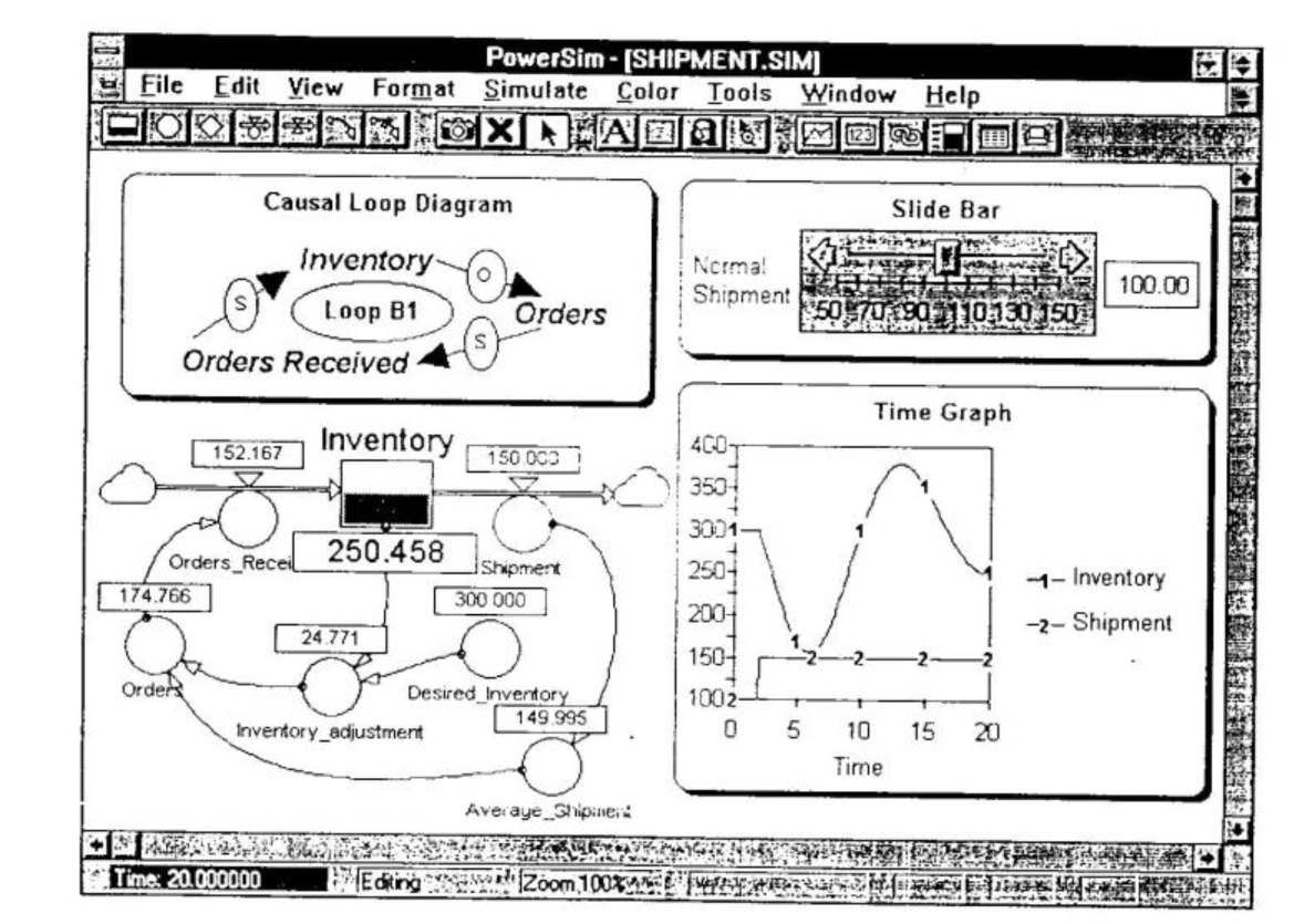 The Systems Thinker Powersim Modeling With Flow