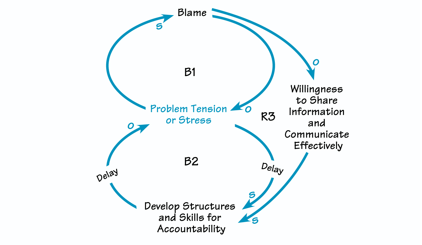 The Systems Thinker Moving From Blame To Accountability