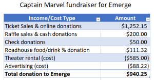 Accounting of funds raised for Emerge, totaling $940.25.
