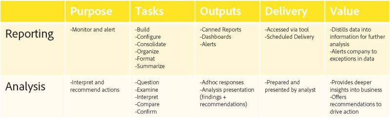 Reporting vs. Analysis