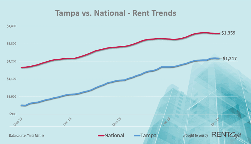 Average Rent Increases by More Than 9% in One Year -St. Pete, FL | Tampa Rising Up