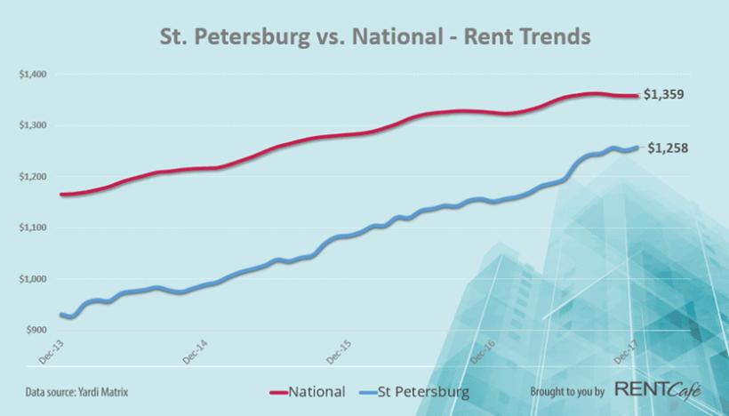 St. Pete, FL Rental Rates | Trends 2018