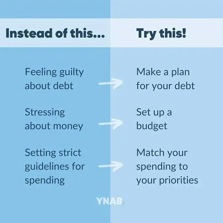 YNAB Goals: Try to - make a plan for your debt, set up a budget, and match your spending to your priorities
