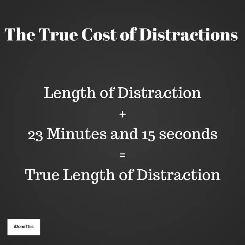 The true cost of distractions: length of distraction+23 Minutes and 15 seconds = True length of distraction