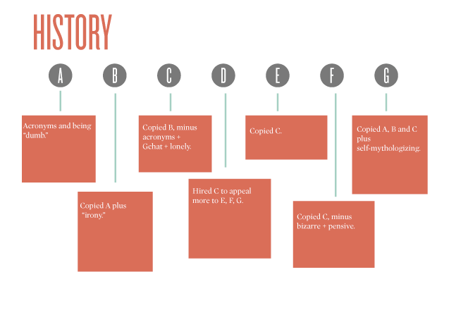 Flow Chart: A Guide to Internet Hipster Writers