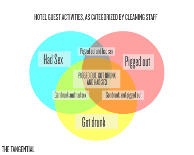 Venn Diagram: Hotel Guest Activities, As Categorized by Cleaning Staff