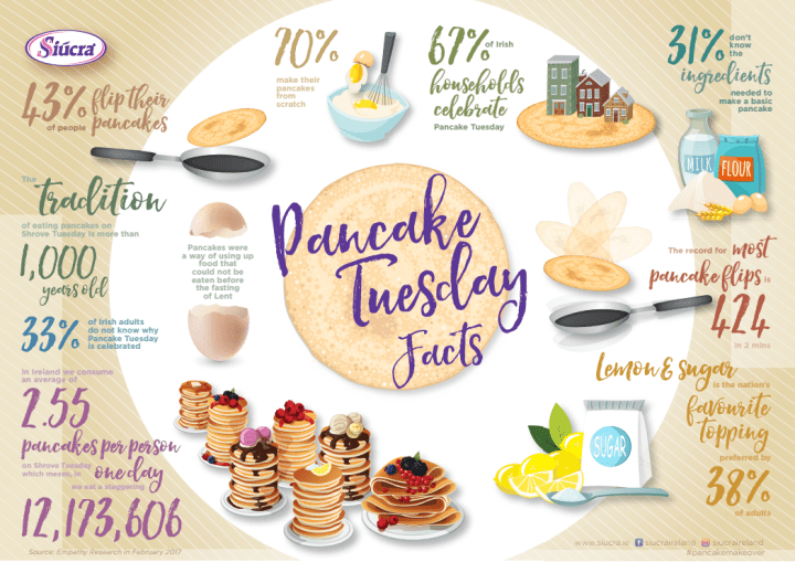 The Average Irish Person will Indulge in 2 and a Half Pancakes this Shrove Tuesday