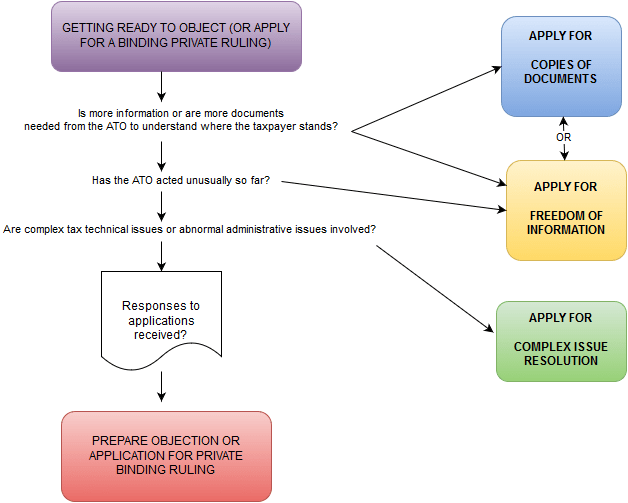 it is all about understanding what the ato position is or is likely to be before committing time effort and resources to a tax objection and dispute