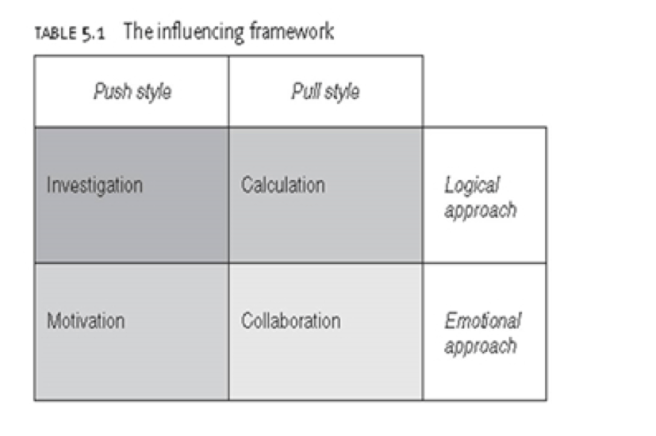 influence framework