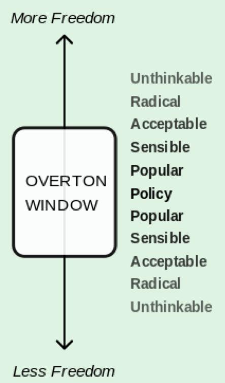 OVERTONWINDOW