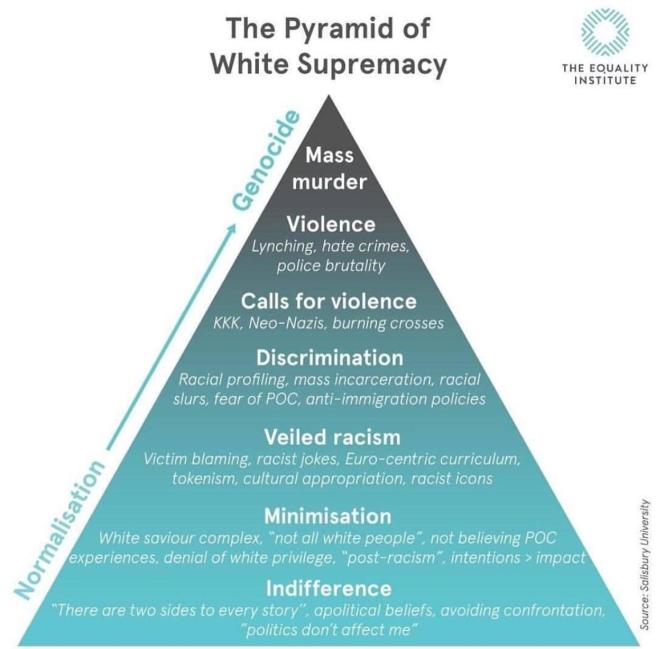 Pyramid-of-White-Supremacy