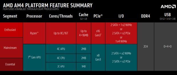 AMD X370