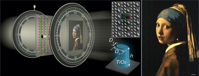 Left: Schematic for generating a full-color nanopainting image. Insets show a constituent titanium dioxide nanopillar and a scanning electron microscope image of the fabricated nanopillars. Right: Experimental color image of <em>Girl With a Pearl Earring</em> generated under white-light illumination.