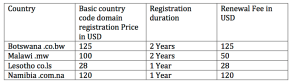 Southern African Small Country Domain Prices