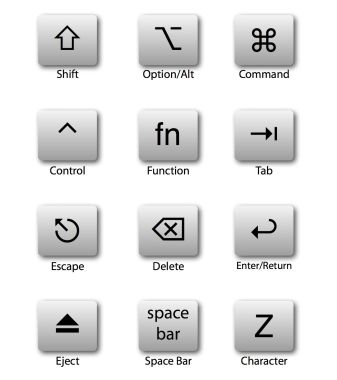 Mac Keyboard Shortcuts Symbols