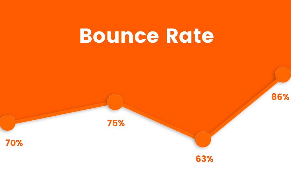 5 Reasons Your Bounce Rates Are Too High
