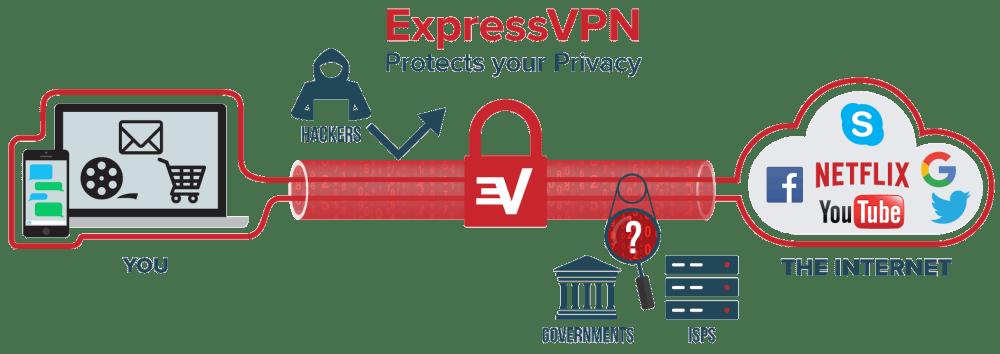 ExpressVPN - A quick glance