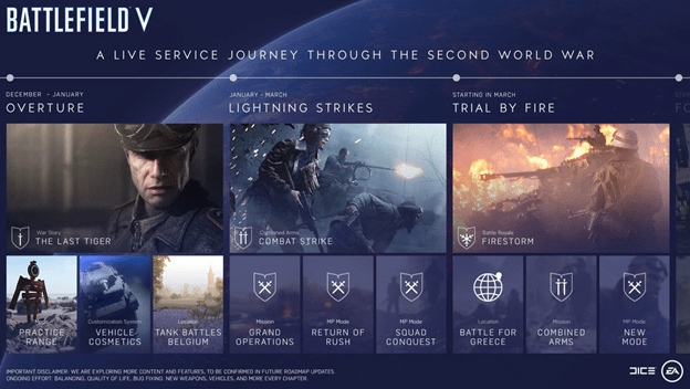 New Battlefield V Chapters and Battle Royale too