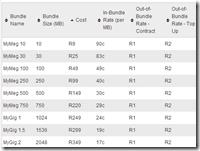 Vodacom LTE price