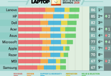 Photo of Best & Worst Laptop Brands 2020