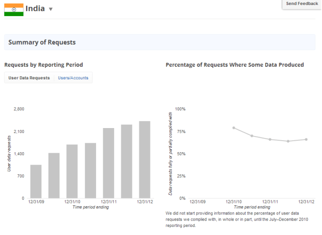 Google_Transparency_Report_India