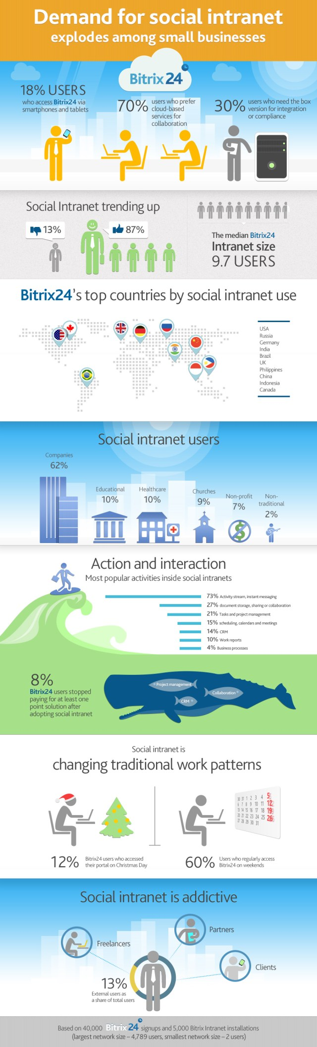 Social Intranet and Small Businesses