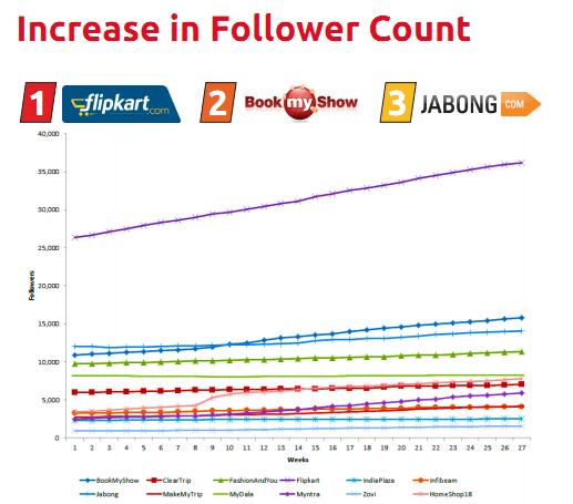BoxMyTalk_Follower_Counts