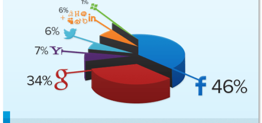 Q1-2013-Social-Login-Preferences