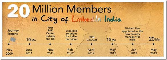 Linkedin-India-Users